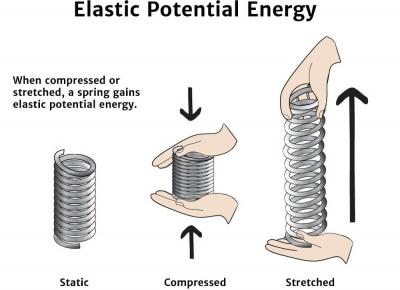 elastic-potential-energy-diagram_400_resize_q95.jpg