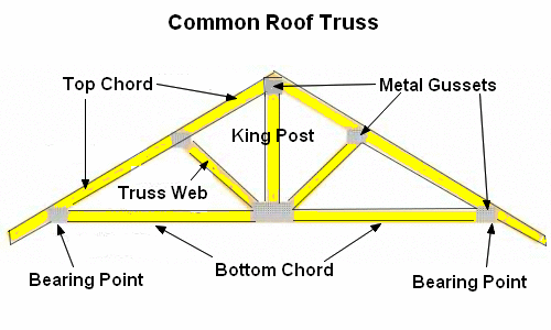common-roof-truss.png