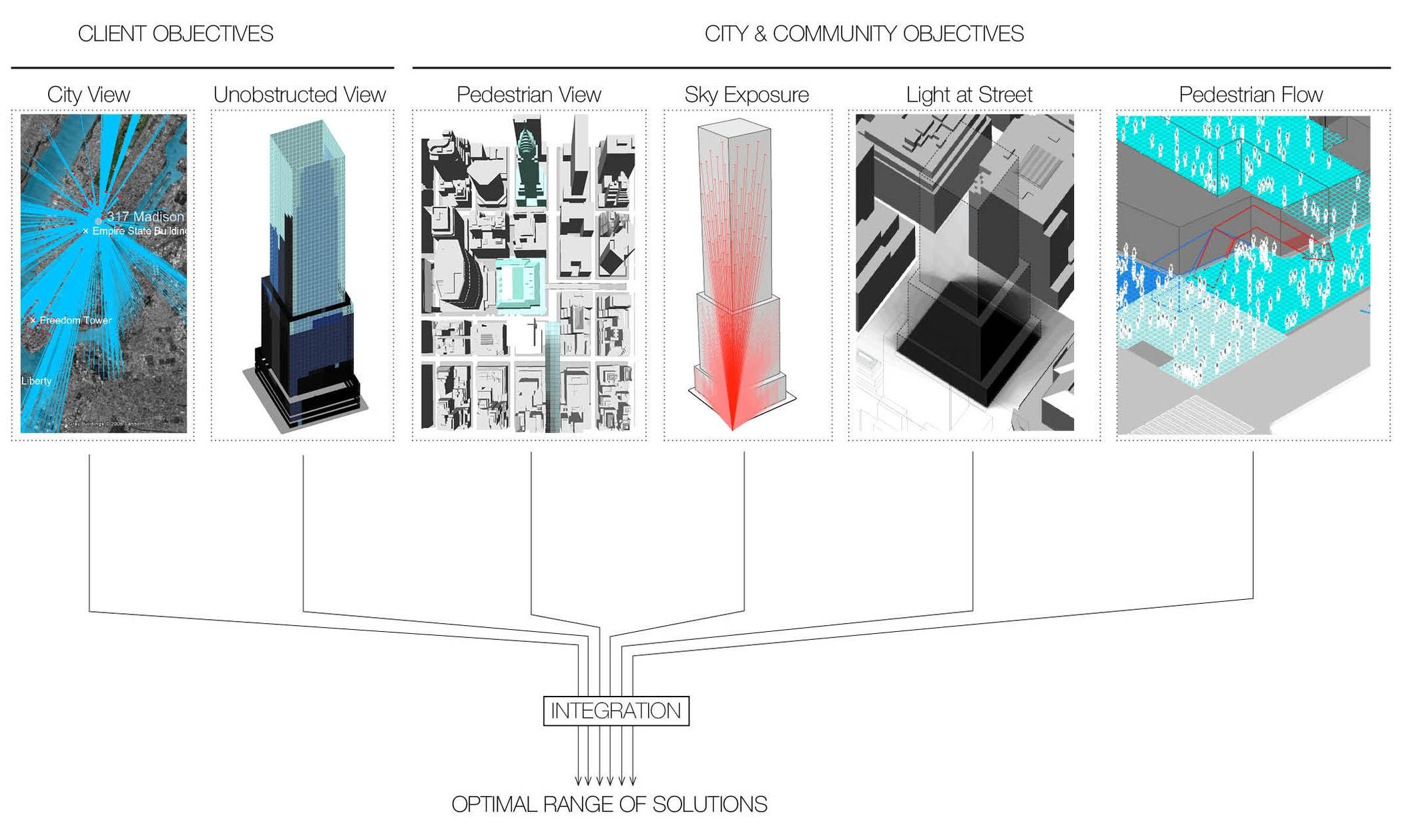 Example diagram for One Vanderbilt of stakeholder objectives. Image credit: KPFui
