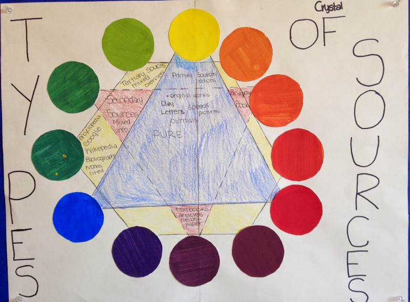 Visually labeling and describing primary, secondary and tertiary sources/colors.
