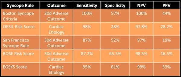 Summary of syncope risk stratification scores from Salim Rezaie, 2018