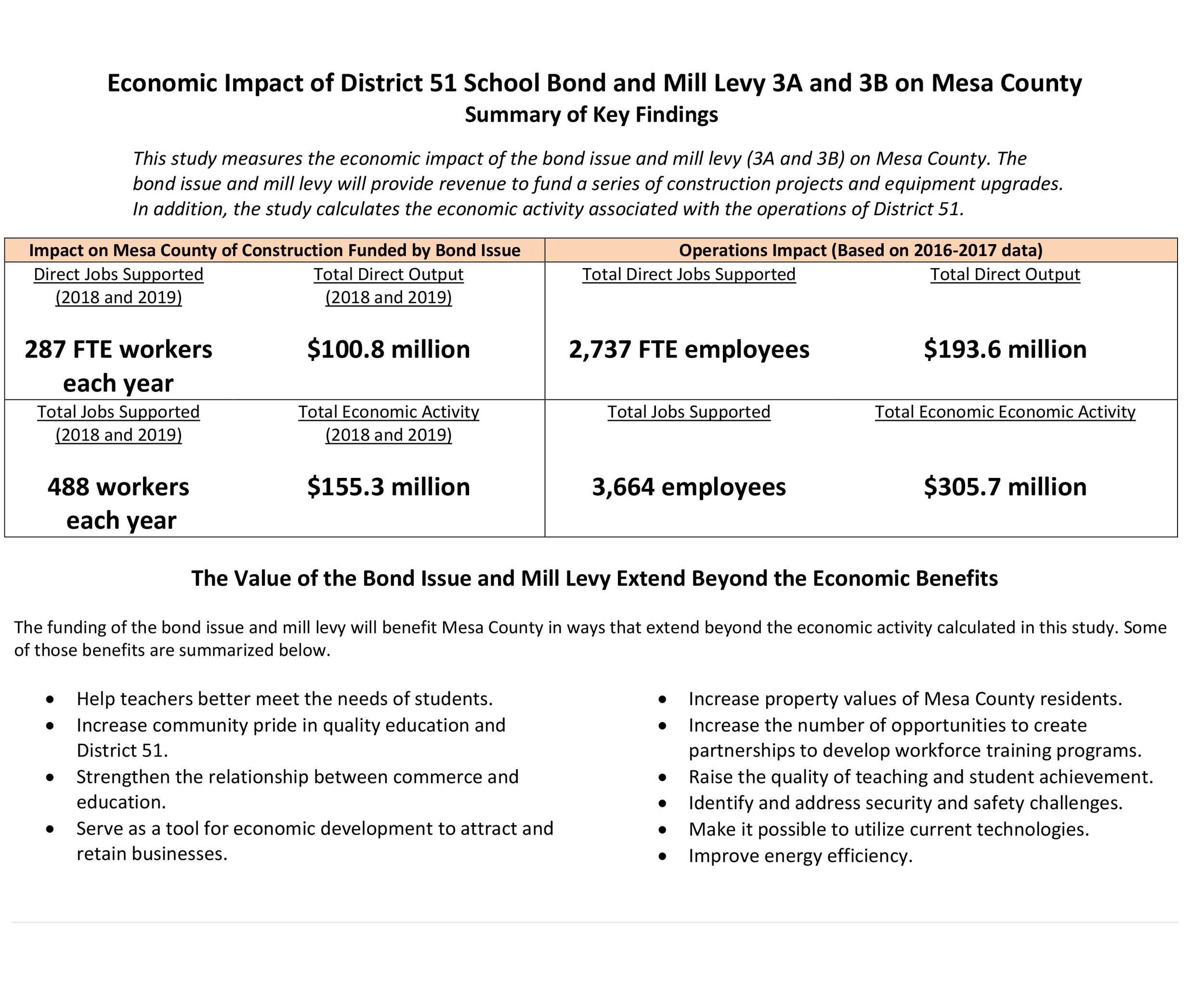 Economic Impact of Bond Issue Mesa School District51-2.jpg