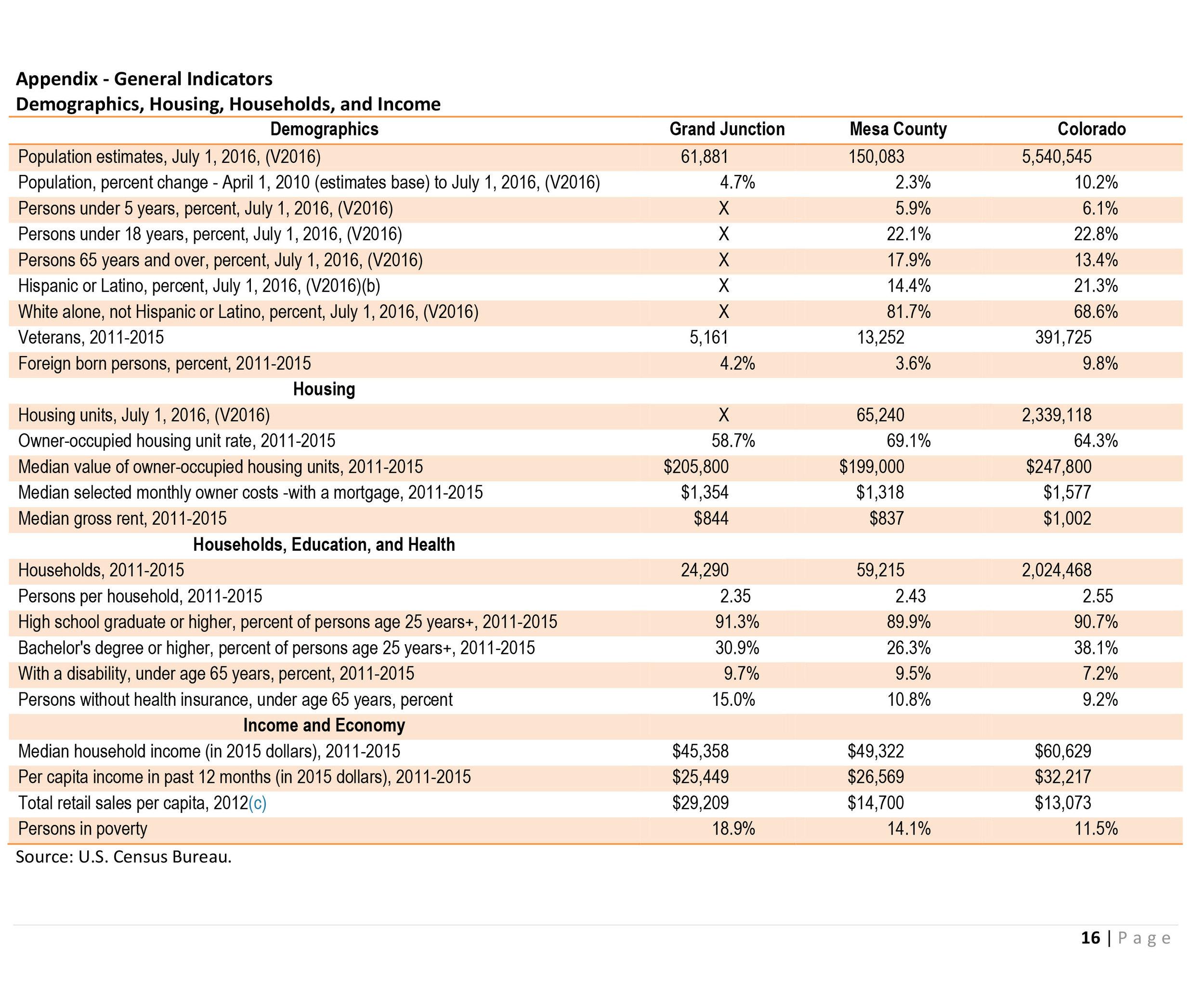 Economic Impact of Bond Issue Mesa School District51-19.jpg