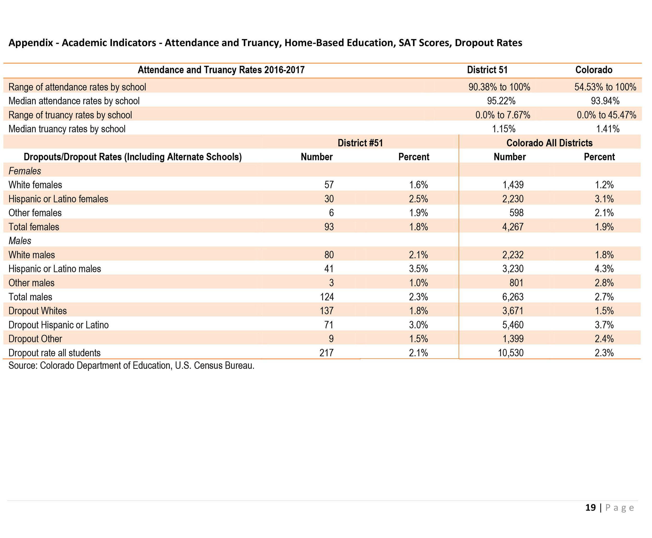 Economic Impact of Bond Issue Mesa School District51-22.jpg