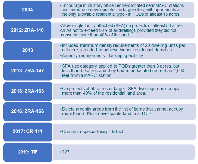 Figure 1: Evolution of the TOD Through the Years. (Click Image to Enlarge)