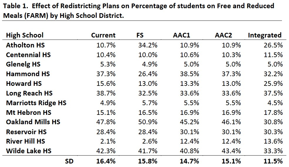 Definitions: Current –  keeping districts as they currently are,  FS –  Feasibility Study Plan,  AAC1  – the first plan offered by the AAC, and  AAC2 –  the second plan offered by the AAC, and  Integrated  – an alternative plan that does not attempt to maintain segregated districts.