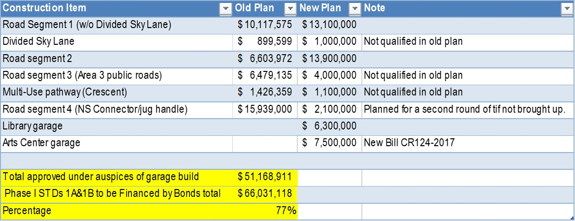 Table 2: Planned Use of TIF Money