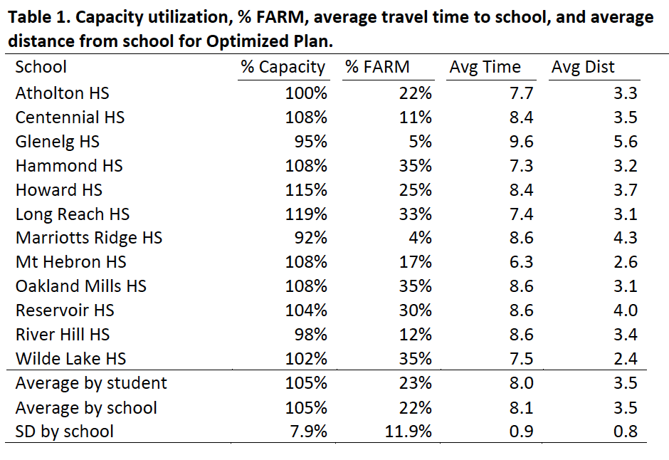 Table 1: Capacity Utilization, %FARM, Average Travel Time to School, and Average Distance from School for Optimized Plan