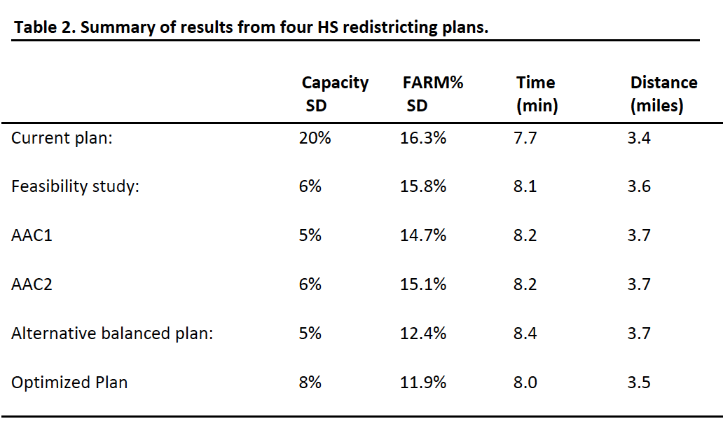 Table 2: Summary of Results from Four High School Redistricing Plans