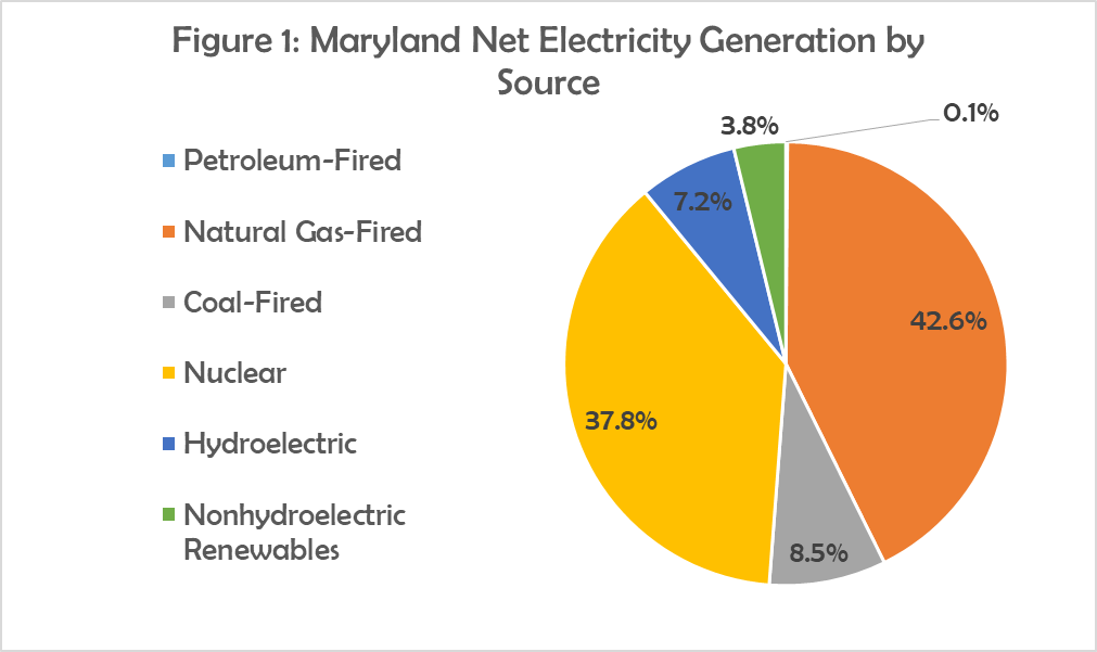 Figure 1 -Maryland Net Electricity Generation thousand MWh.png