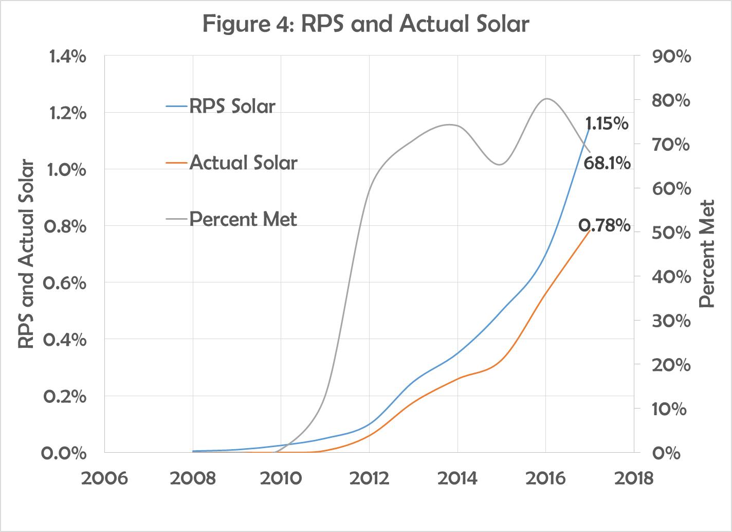 Figure 4 - RPS versus Solar.png
