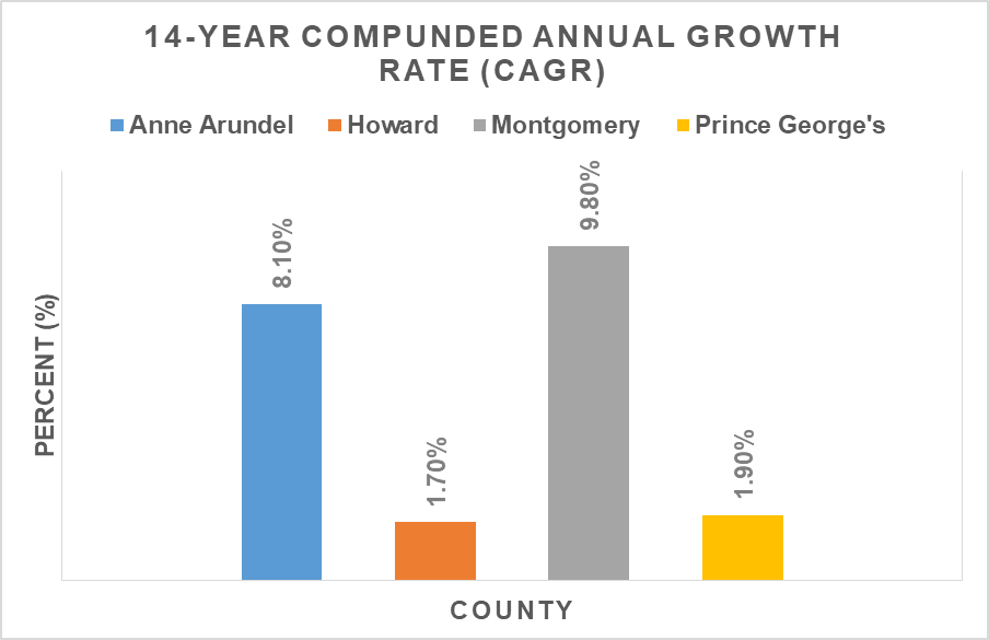 impact fee annual growth rate.png