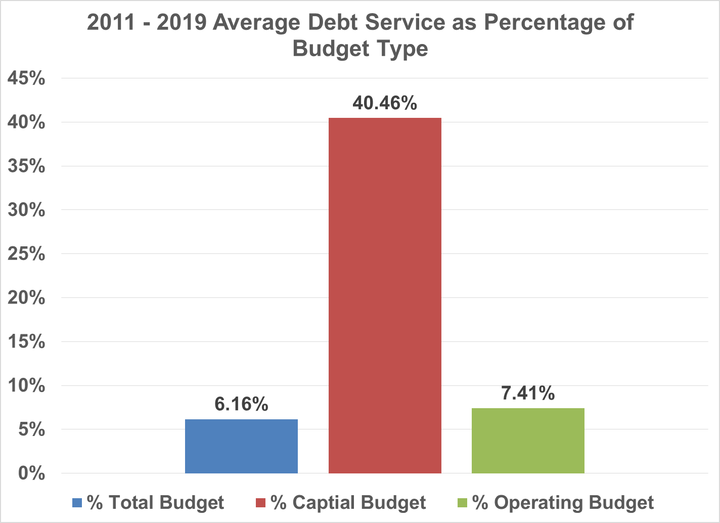 Debt Service as Percentage of Budget Items.png
