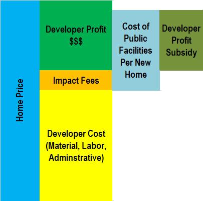 developer profit subsidy.png