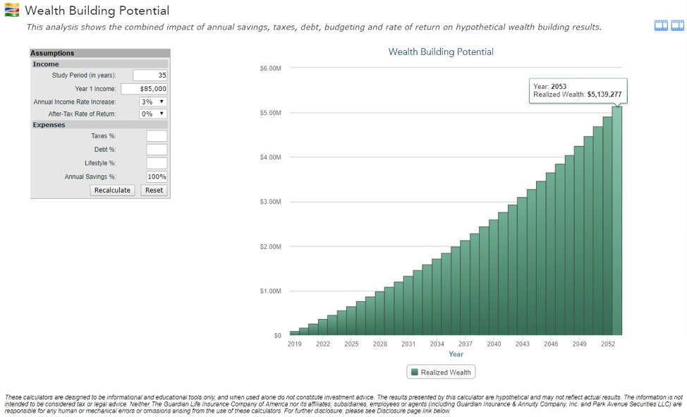 Wealth building potential of a 30-year old following PA School. Over $5M of Wealth Building Potential.