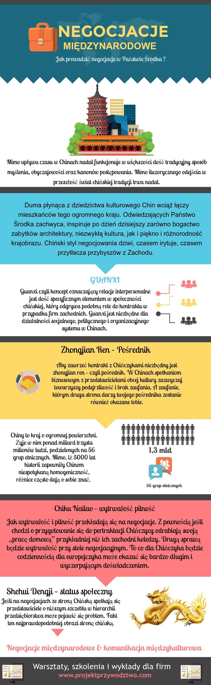 chinski styl negocjacji