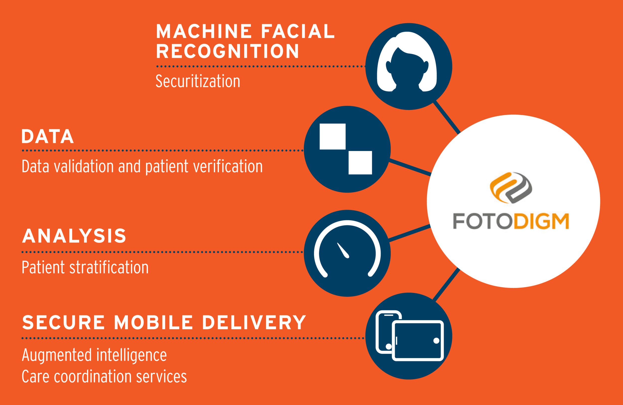 FotoDigm by ParallaxCare  Machine Facial Recognition - Added Security for Healthcare and Telehealth  Data validation and patient verification for accurate and optimized health outcomes.  Analysis on patient data and healthcare to produce better health outcomes.  Secure Mobile Delivery with augmented intelligence care with coordinated health care and services.