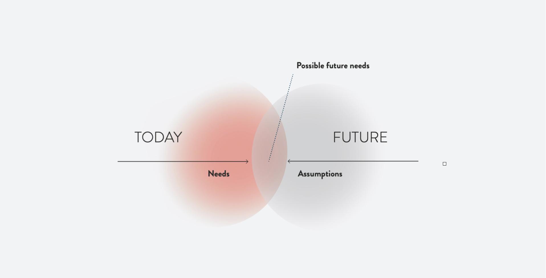 possible_future_needs_Spekulative_Zukünfte