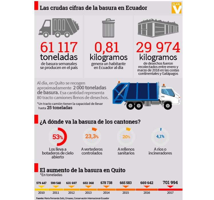 Imagen de:  http://www.emaseo.gob.ec/servicios-de-gente-para-gente/cifras/