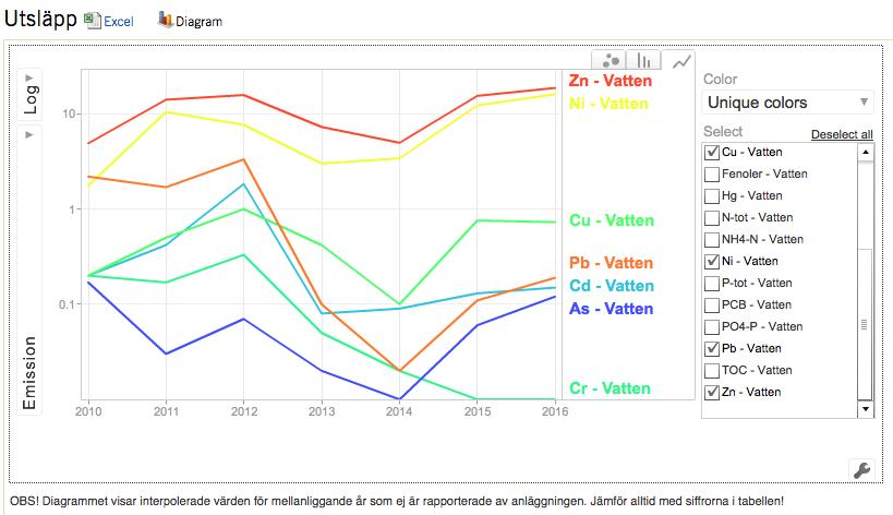 Utsläpp av metaller till Farstaviken per år 2010-2016 (kg). En dipp syns för de första åren efter att deponin täcktes, men mängderna har ökat igen. År 2016 släpptes det ut mer zink, nickel och koppar än 2010. Utsläppen av kadmium är tillbaka på samma nivå och mängden bly ökar igen efter en minskning 2012–2014. Krom minskade kraftigt fram till och med 2015, men det saknas uppgift om mängden 2016. Observera att diagrammet är exponentiellt.