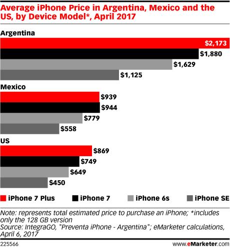 LATAM_smartphone_prices