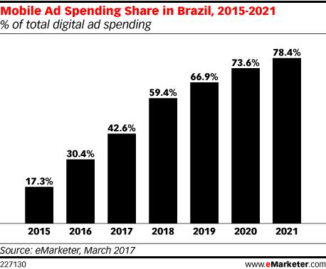 Brazil_mobile_ad_spending