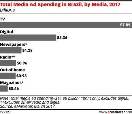 Brazil_total_media_ad_spend