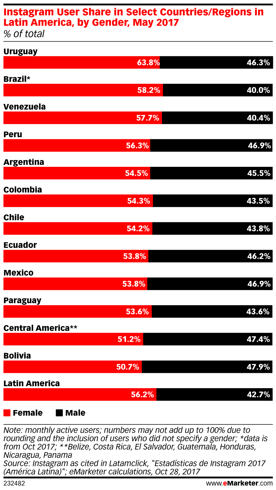 eMarketer_Instagram_User_Share_in_Select_Countries_Regions_in_Latin_America_by_Gender_May_2017_232482.jpg