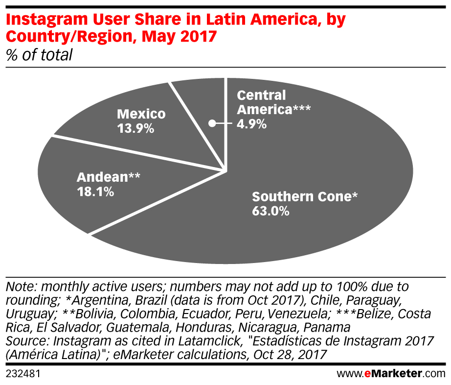 eMarketer_Instagram_User_Share_in_Latin_America_by_Country_Region_May_2017_232481.jpg