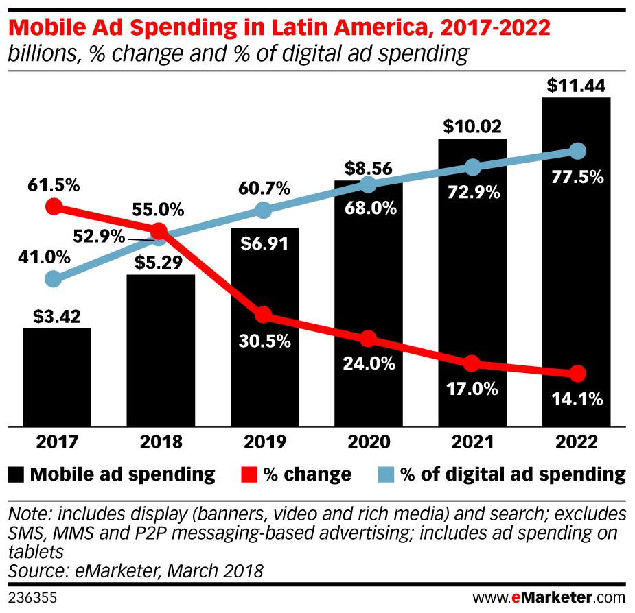 eMarketer_Mobile_Ad_Spending_in_Latin_America_2017-2022_236355.jpg