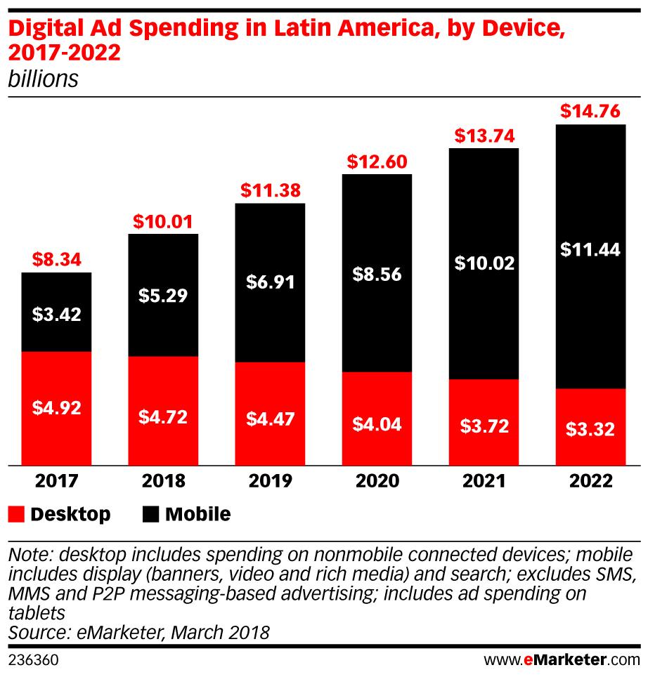 eMarketer_Digital_Ad_Spending_in_Latin_America_by_Device_2017-2022_236360.jpg