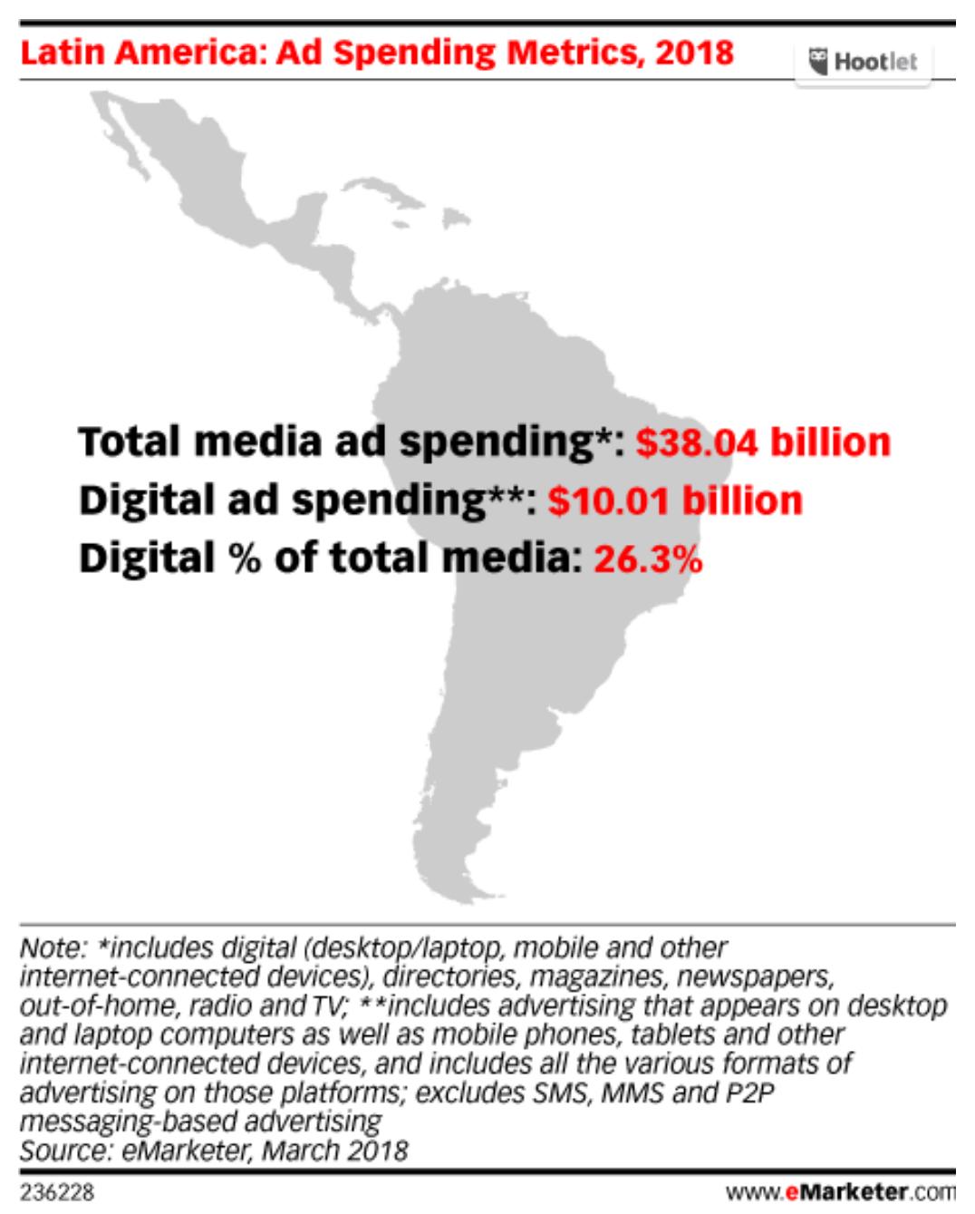 ad_spending_latam