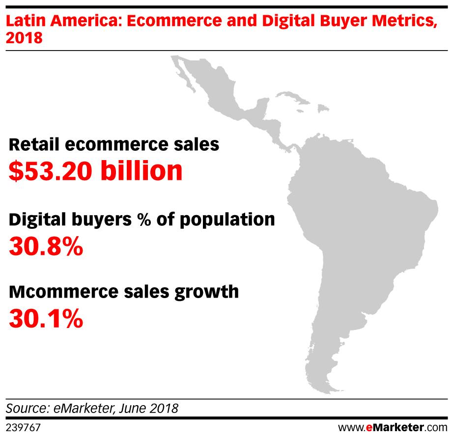 eMarketer_Latin_America-Ecommerce_and_Digital_Buyer_Metrics_2018_239767 (1).jpg