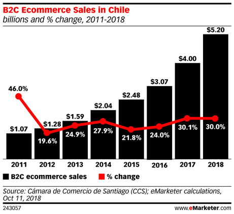 eMarketer_B2C_Ecommerce_Sales_in_Chile_243057.jpg