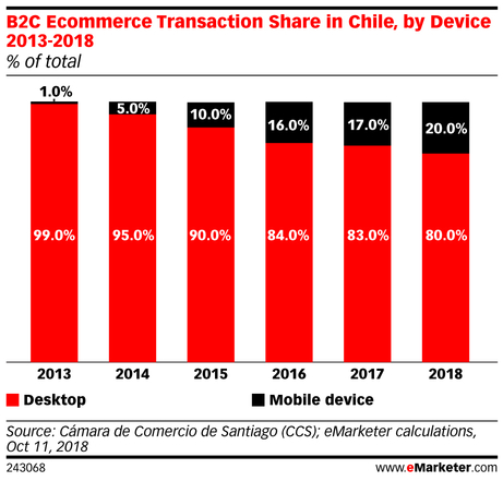 eMarketer_B2C_Ecommerce_Transaction_Share_in_Chile_by_Device_2013-2018_243068.jpg