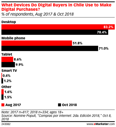 eMarketer_What_Devices_Do_Digital_Buyers_in_Chile_Use_to_Make_Digital_Purchases_243082.jpg