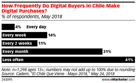 eMarketer_How_Frequently_Do_Digital_Buyers_in_Chile_Make_Digital_Purchases_243095.jpg