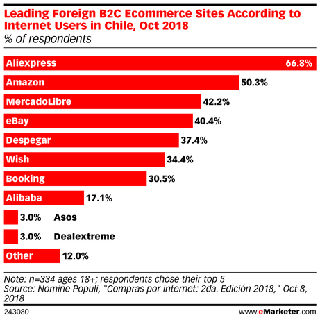 eMarketer_Leading_Foreign_B2C_Ecommerce_Sites_According_to_Internet_Users_in_Chile_Oct_2018_243080.jpg