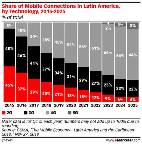 emarketer_share_of_mobile_connections_in_latin_america_by_technology_2015-2025_244941.jpg