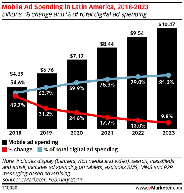 Mobile Ad Spending in Latin America, 2018-2023.jpg