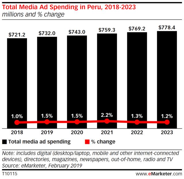 Total_Media_Ad_Spending_Peru_2018-2023.jpg