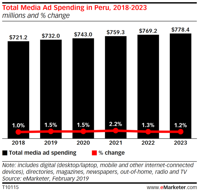 Total_Media_Ad_Spending_Peru_2018-2023.jpg