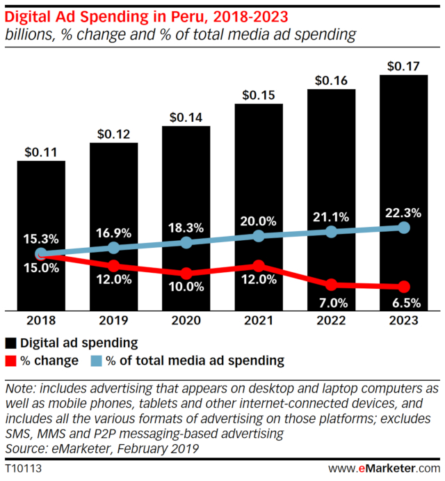 Digital_Ad_Spending_Peru_2018-2023.jpg