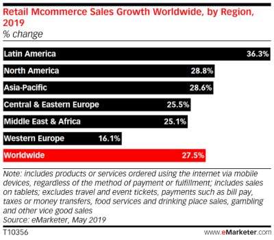 eMarketer_Retail_Mcommerce_Sales_Growth_Worldwide_by_Region_2019.jpg