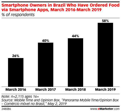 food_delivery_Brazil
