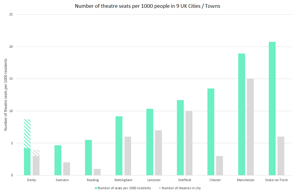 Number of theatre seats.png
