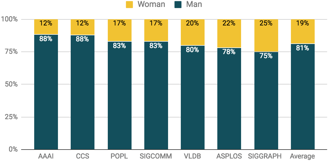 The gender breakdown of seven top conference program committees in 2017.