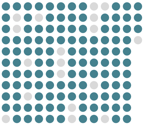 A visualization of what the CCS 2017 program committee would look like if they sat together in a room. Men are shown as blue dots, and women are shown as gray dots. The 148-person committee --- including three chairs --- had 18 women.