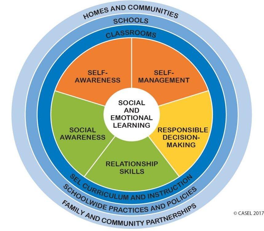 CASEL Competencies Wheel