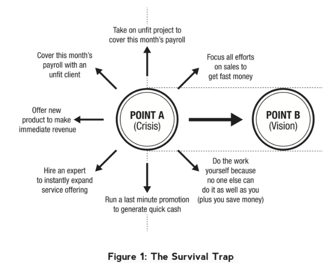 The Survival Trap.png